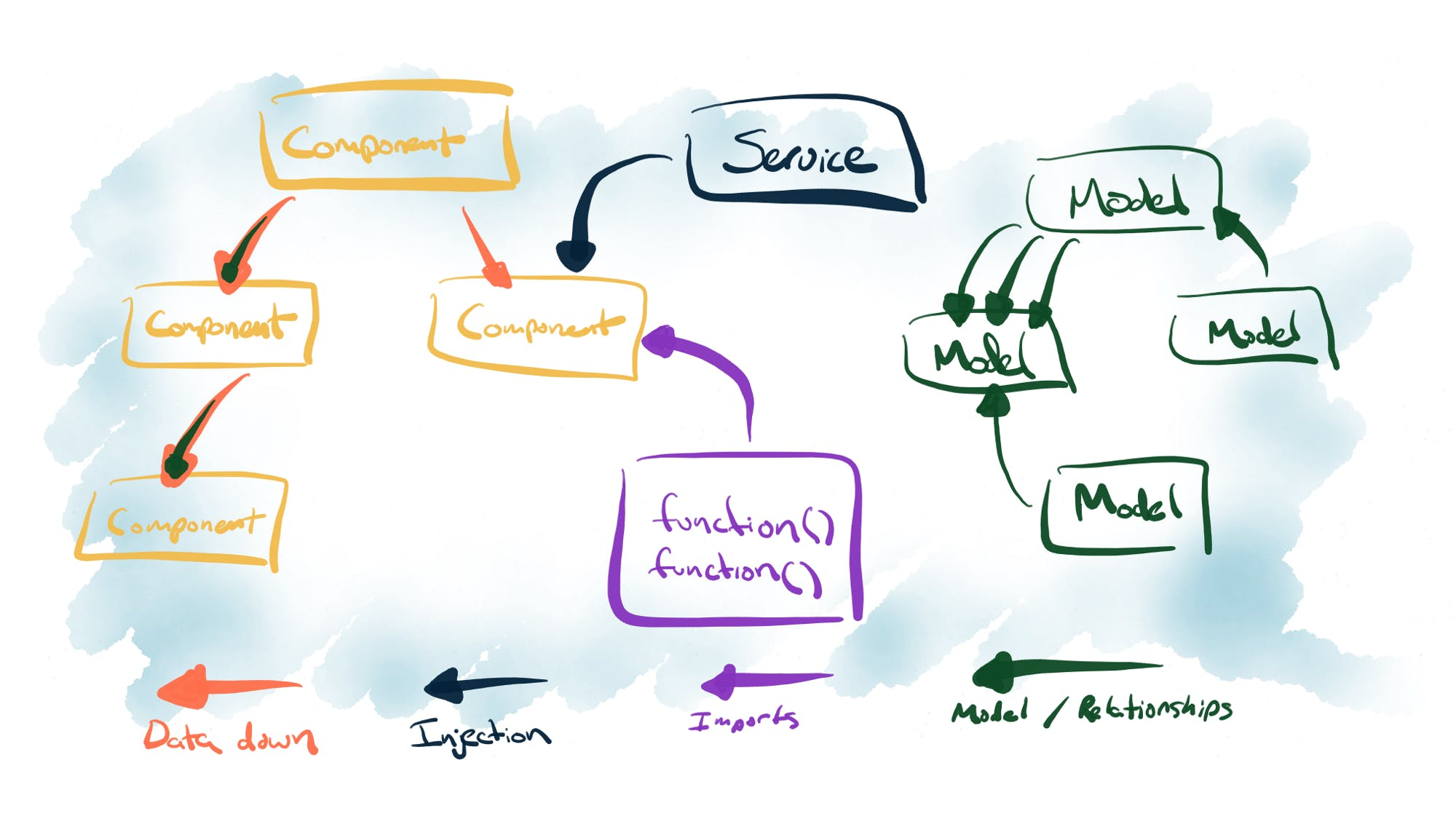Data flow in Ember applications